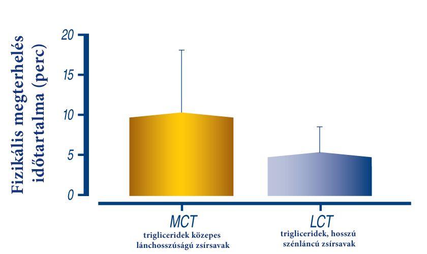 Olimp Fire Start energizáló gél MCT olaj tartalommal
