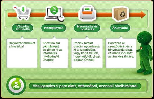 Futópad Online áruhitelre