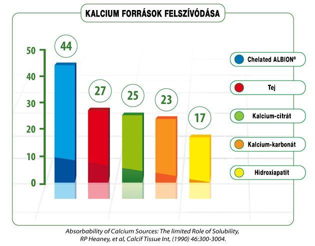 Olimp Chela Calcium D3 felszívódás