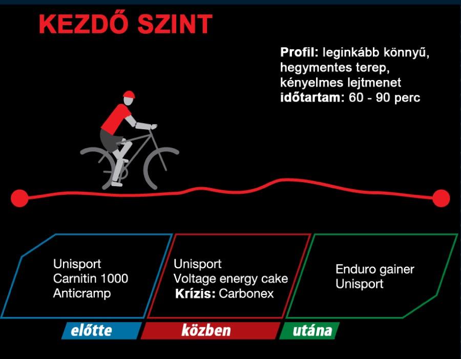 Kerékpáros táplálkozás kezdő kerékpárosoknak