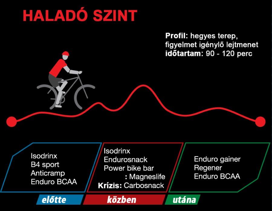 Kerékpáros táplálkozás haladó kerékpárosoknak